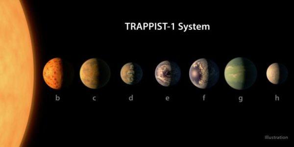 Trappist-1 sistema solare